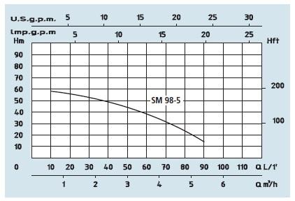 speroni cam 98-5 szivattyú