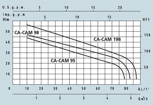 speroni cam 98N szivattyú